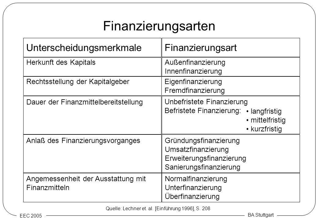 Finanzierungsarten Unterscheidungsmerkmale Finanzierungsart