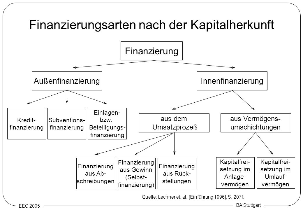 Finanzierungsarten nach der Kapitalherkunft
