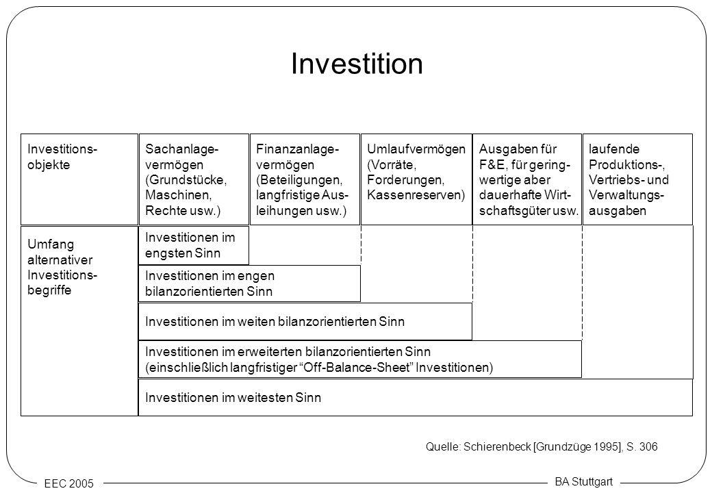 Investition Investitions- objekte Sachanlage- vermögen (Grundstücke,