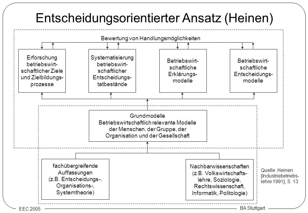 Entscheidungsorientierter Ansatz (Heinen)