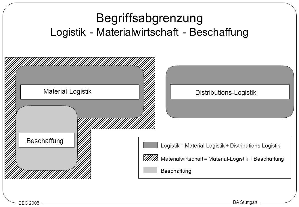 Begriffsabgrenzung Logistik - Materialwirtschaft - Beschaffung