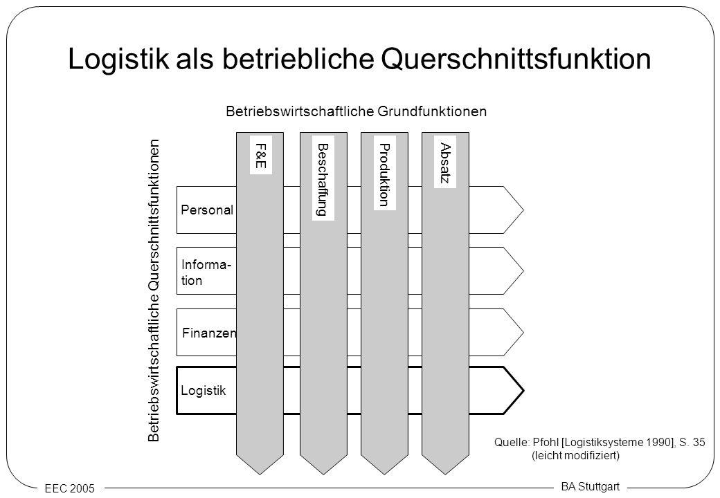 Logistik als betriebliche Querschnittsfunktion