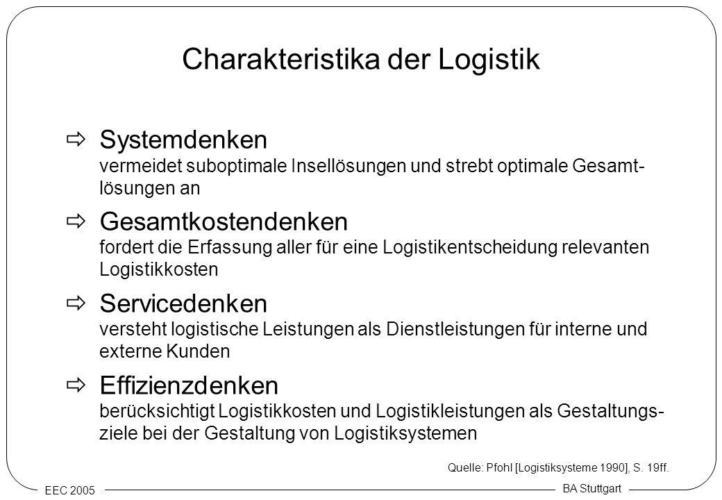 Charakteristika der Logistik