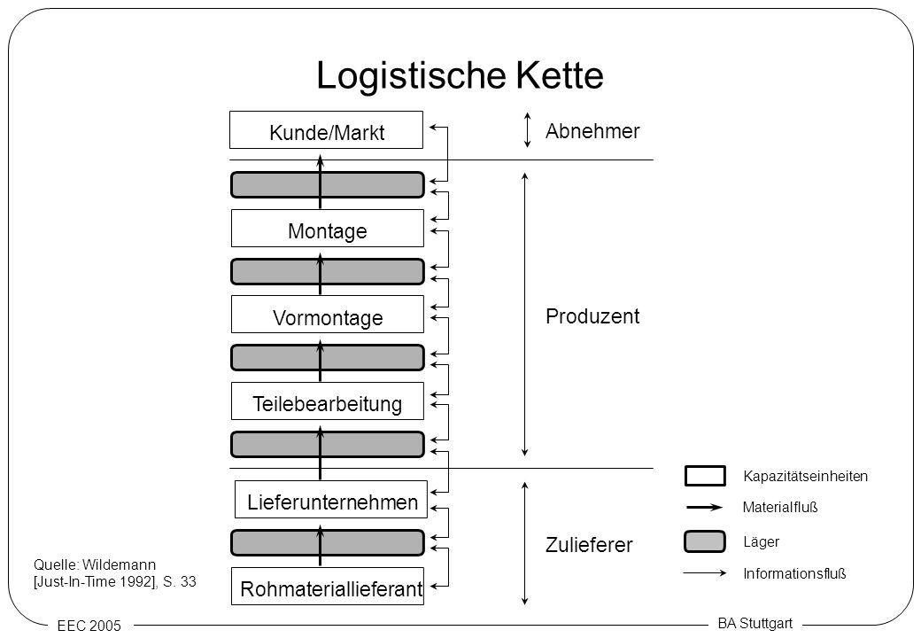 Logistische Kette Kunde/Markt Abnehmer Montage Vormontage Produzent