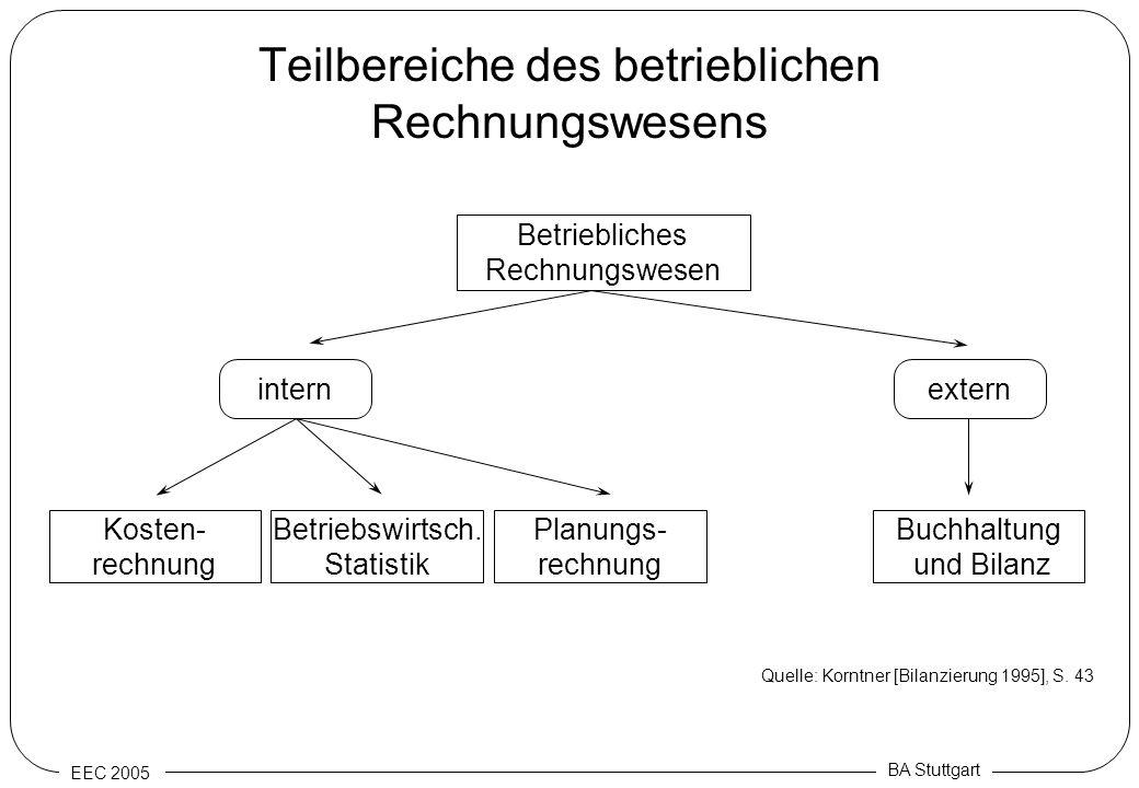 Teilbereiche des betrieblichen Rechnungswesens