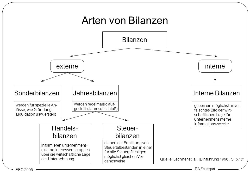 Arten von Bilanzen Bilanzen externe interne Sonderbilanzen