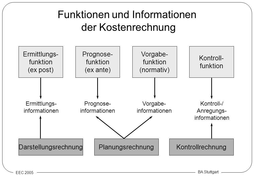 Funktionen und Informationen der Kostenrechnung