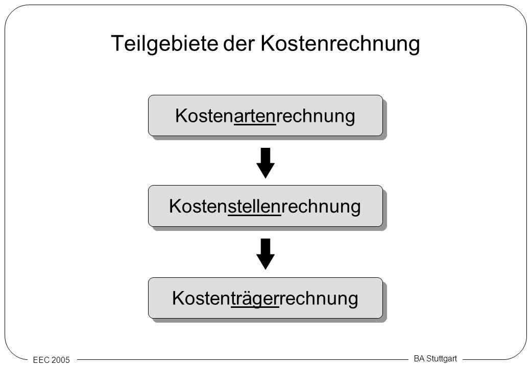 Teilgebiete der Kostenrechnung
