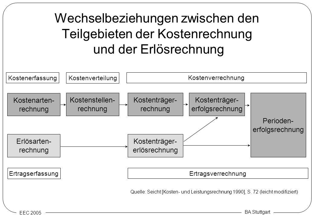 Wechselbeziehungen zwischen den Teilgebieten der Kostenrechnung und der Erlösrechnung