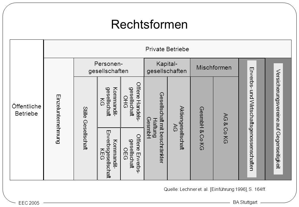 Rechtsformen Öffentliche Betriebe Private Betriebe Personen-