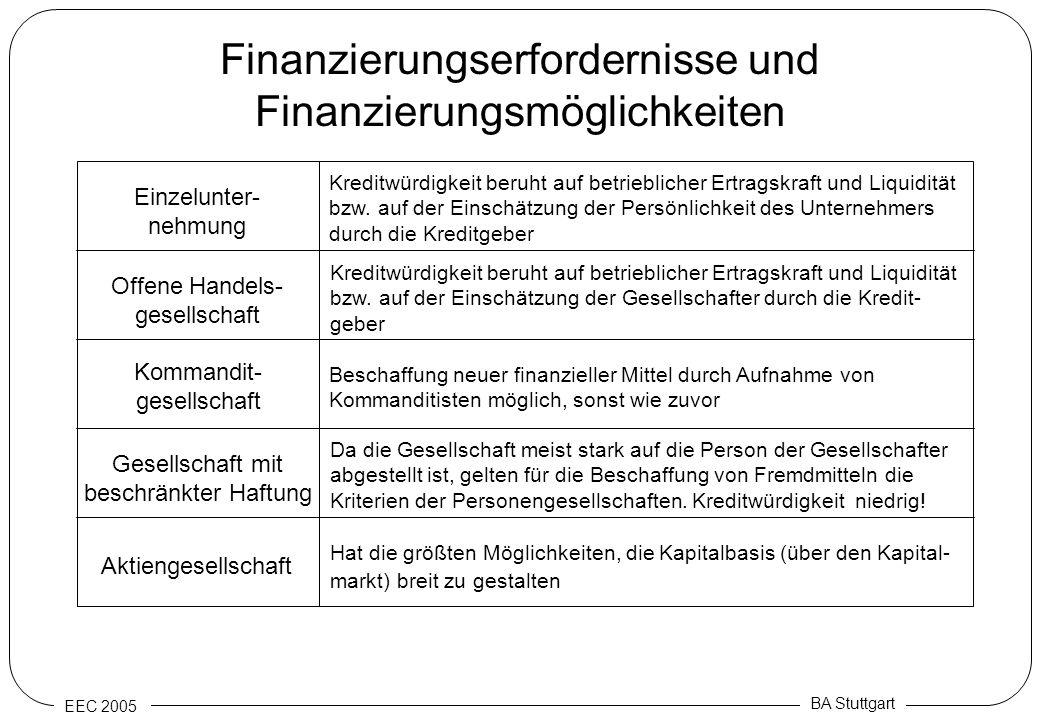 Finanzierungserfordernisse und Finanzierungsmöglichkeiten