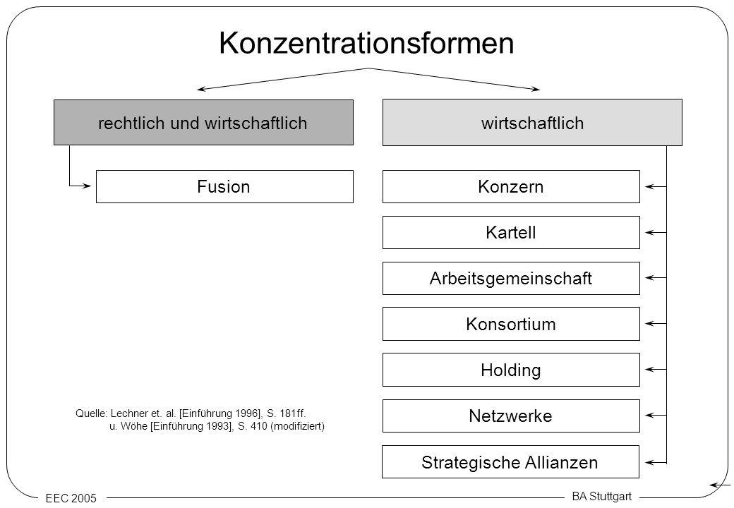 Konzentrationsformen