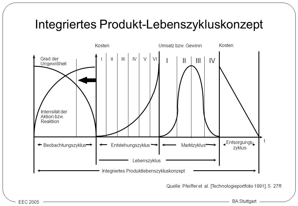 Integriertes Produkt-Lebenszykluskonzept