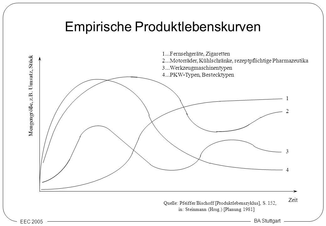 Empirische Produktlebenskurven