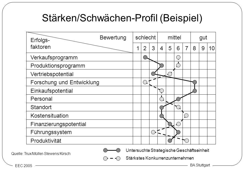 Stärken/Schwächen-Profil (Beispiel)
