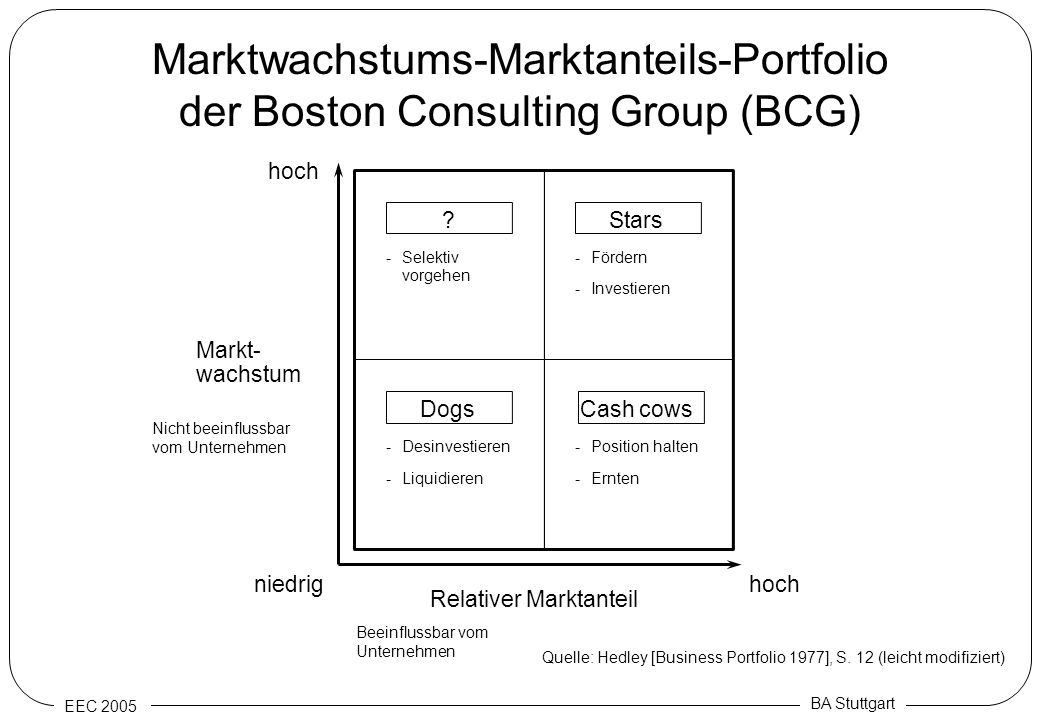 Marktwachstums-Marktanteils-Portfolio der Boston Consulting Group (BCG)