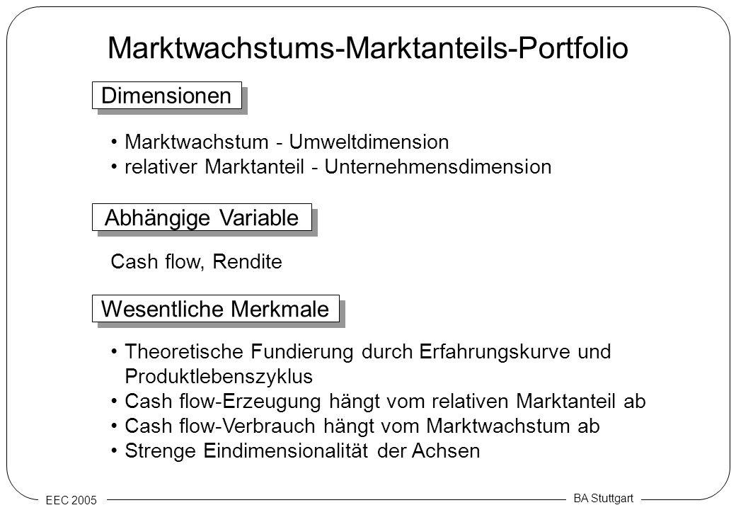 Marktwachstums-Marktanteils-Portfolio