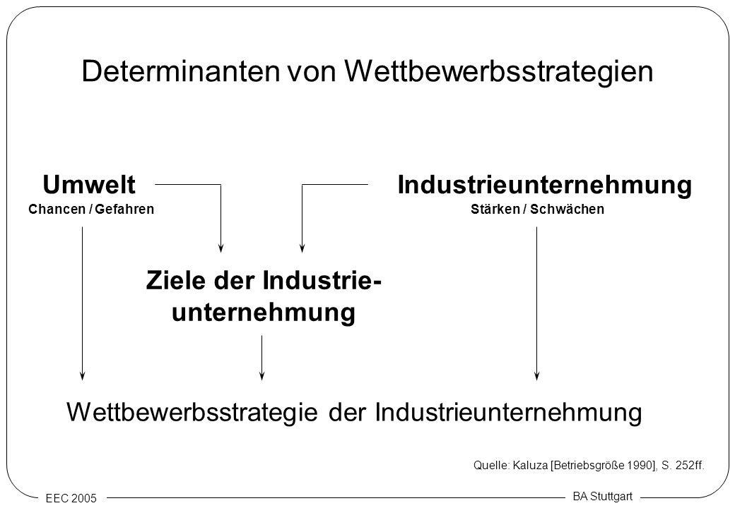 Determinanten von Wettbewerbsstrategien