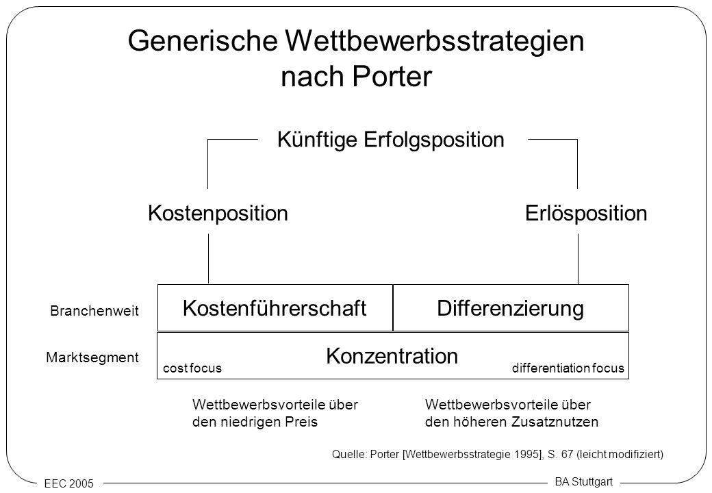 Generische Wettbewerbsstrategien nach Porter