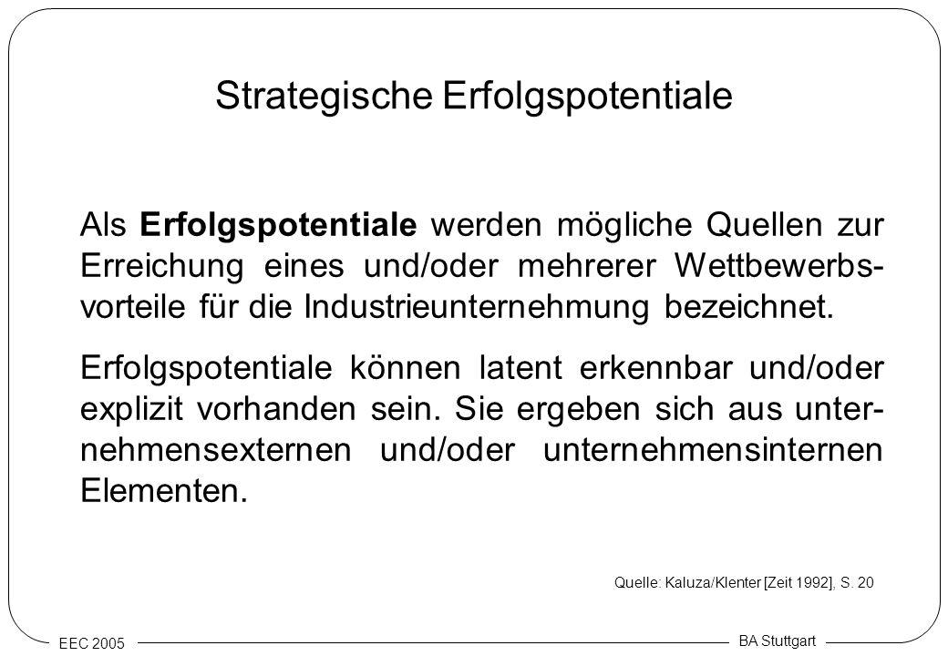 Strategische Erfolgspotentiale