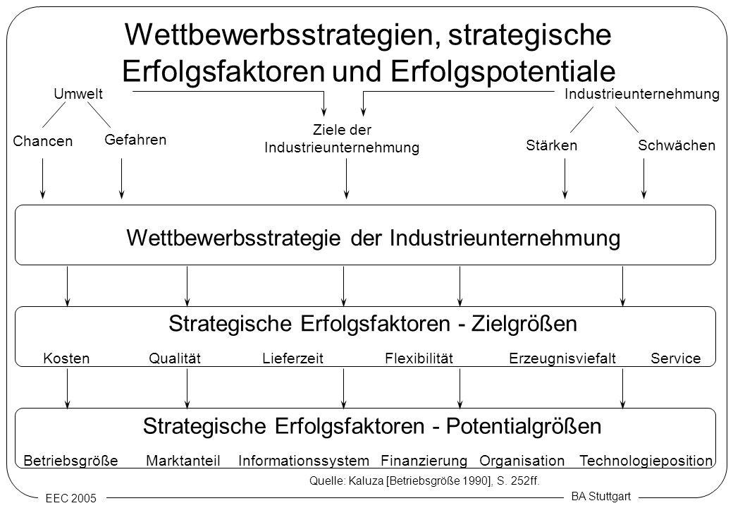Industrieunternehmung