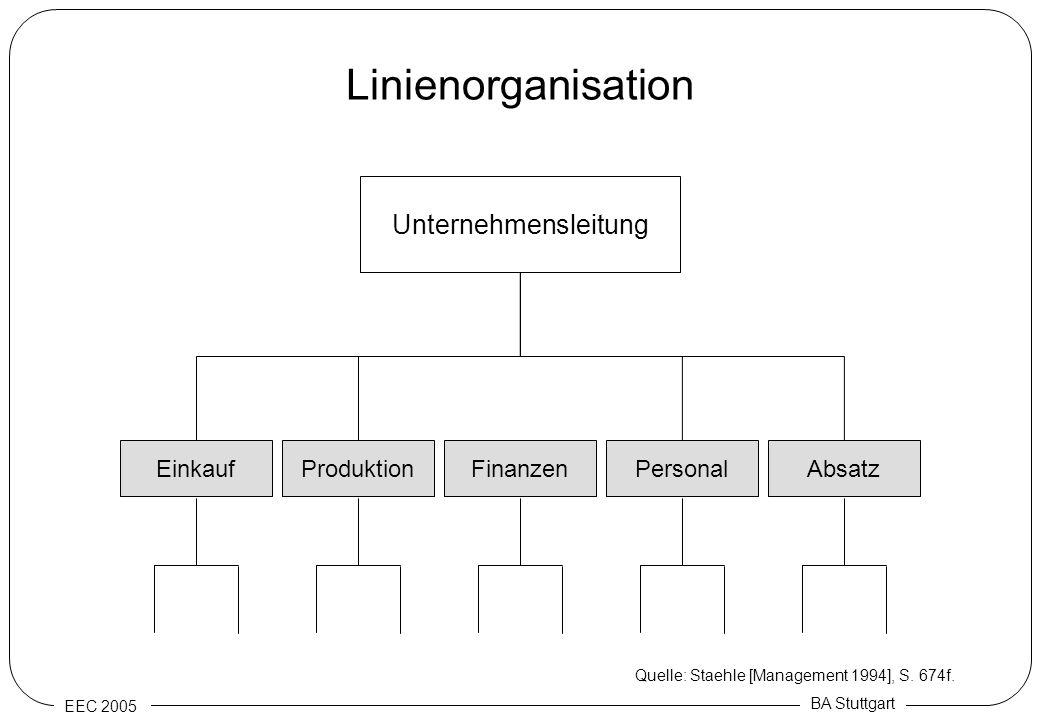 Linienorganisation Unternehmensleitung Produktion Finanzen Personal