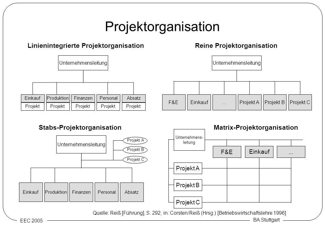 Projektorganisation Linienintegrierte Projektorganisation