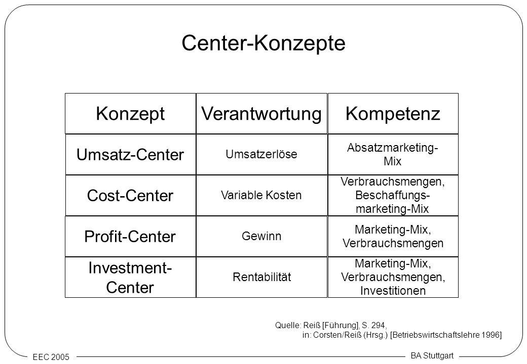 Center-Konzepte Konzept Verantwortung Kompetenz Umsatz-Center