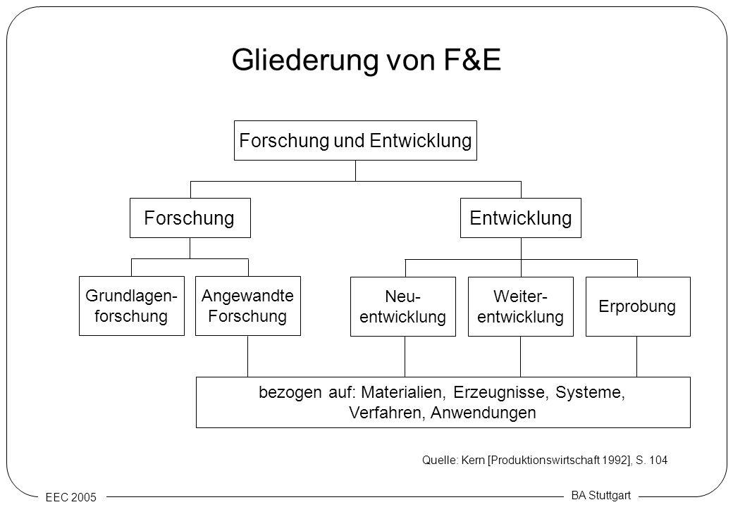 Gliederung von F&E Forschung und Entwicklung Forschung Entwicklung