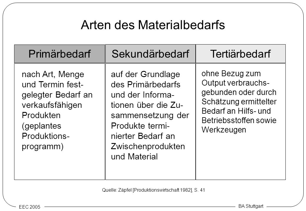 Arten des Materialbedarfs
