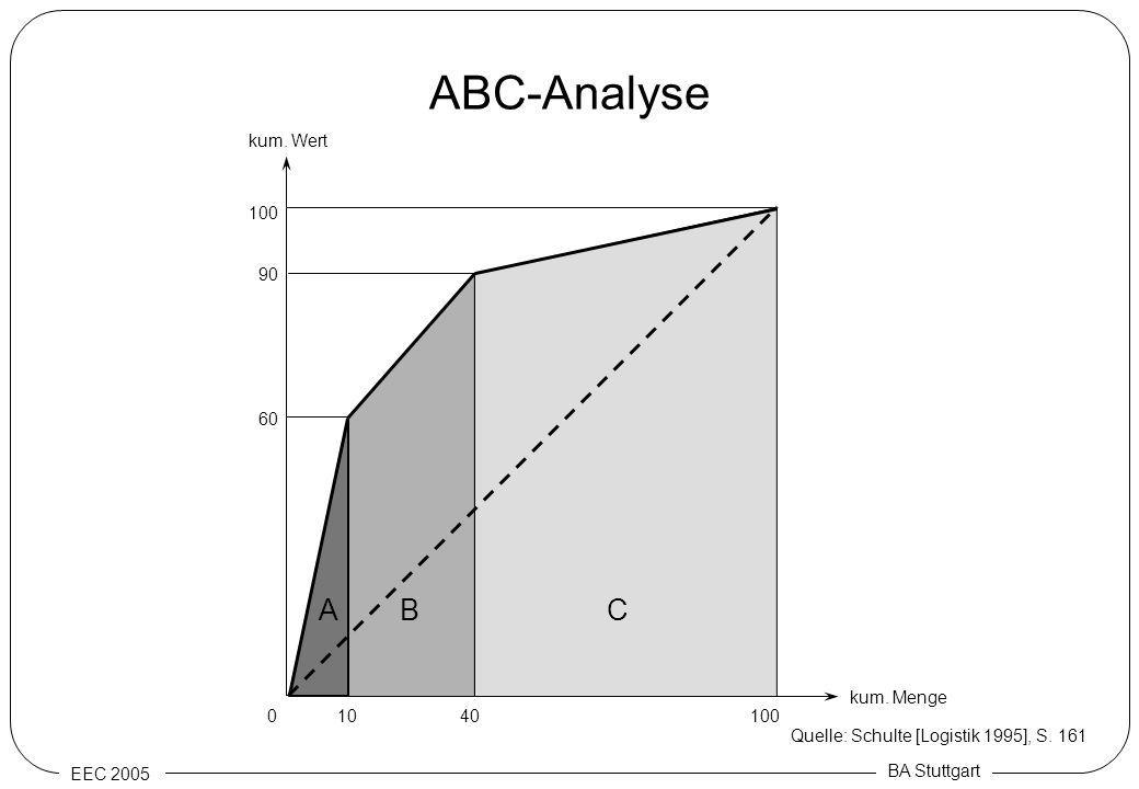ABC-Analyse A B C kum. Wert 100 90 60 kum. Menge 10 40 100