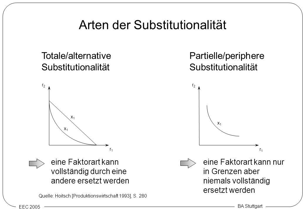 Arten der Substitutionalität