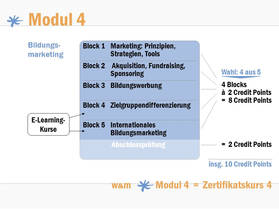 Modul 4 w&m Modul 4 = Zertifikatskurs 4 Bildungs-marketing