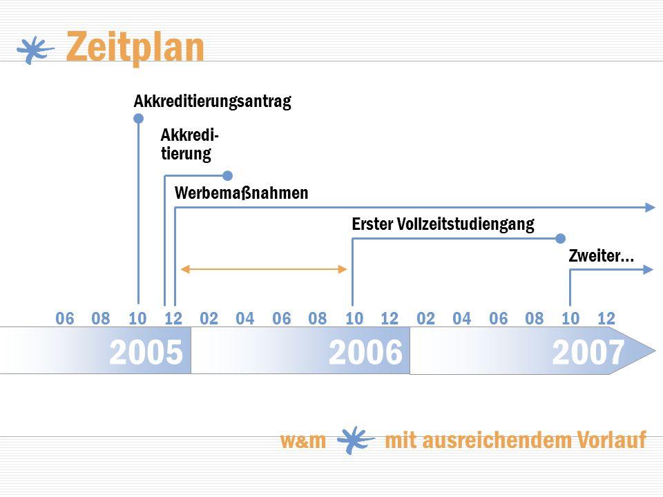 Zeitplan 2007 2006 2005 w&m mit ausreichendem Vorlauf
