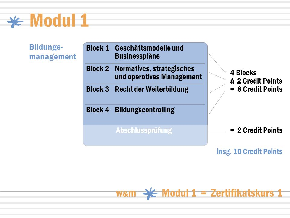 Modul 1 w&m Modul 1 = Zertifikatskurs 1 Bildungs-management
