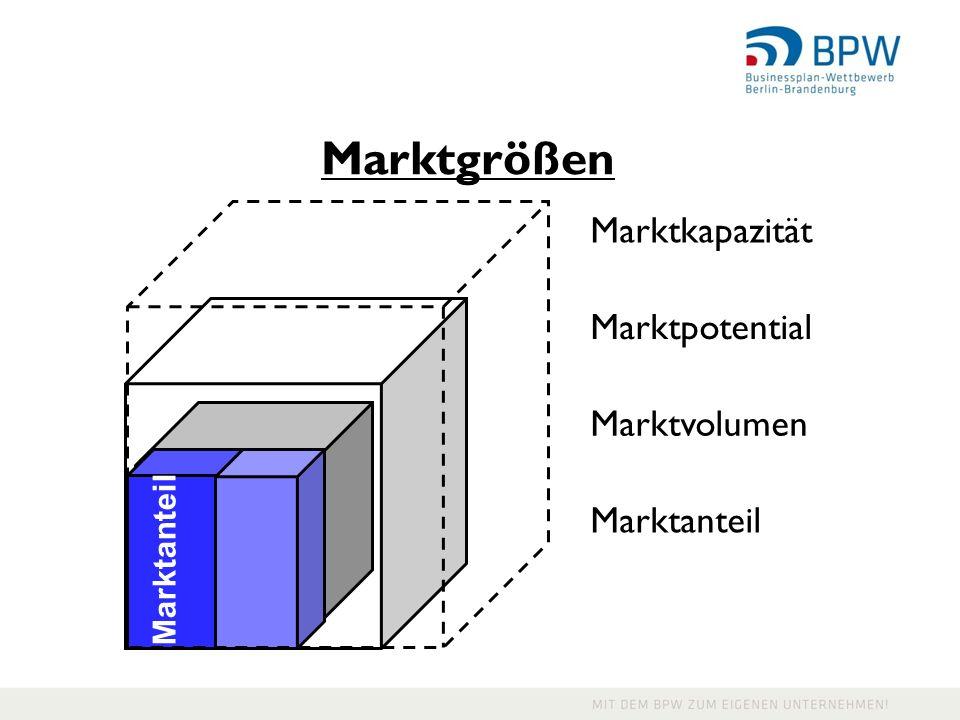 Marktgrößen Marktkapazität Marktpotential Marktvolumen Marktanteil