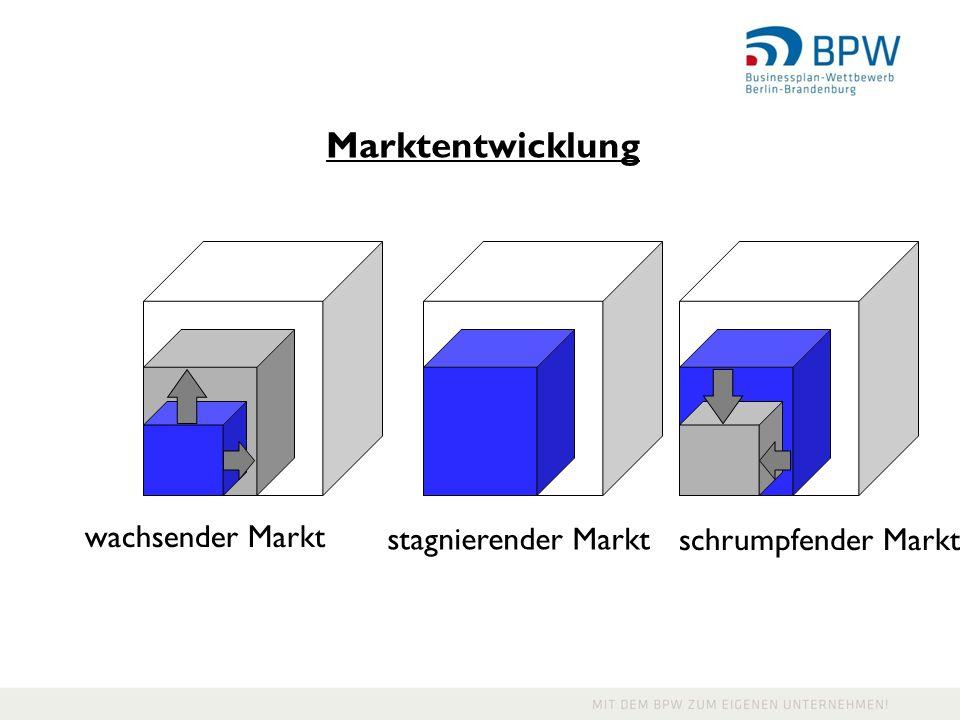Marktentwicklung wachsender Markt stagnierender Markt