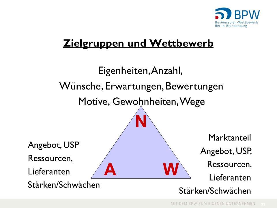 N A W Zielgruppen und Wettbewerb Eigenheiten, Anzahl,