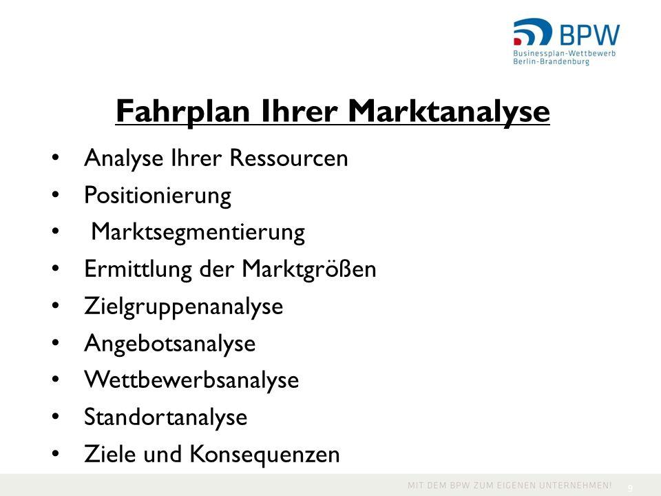 Fahrplan Ihrer Marktanalyse