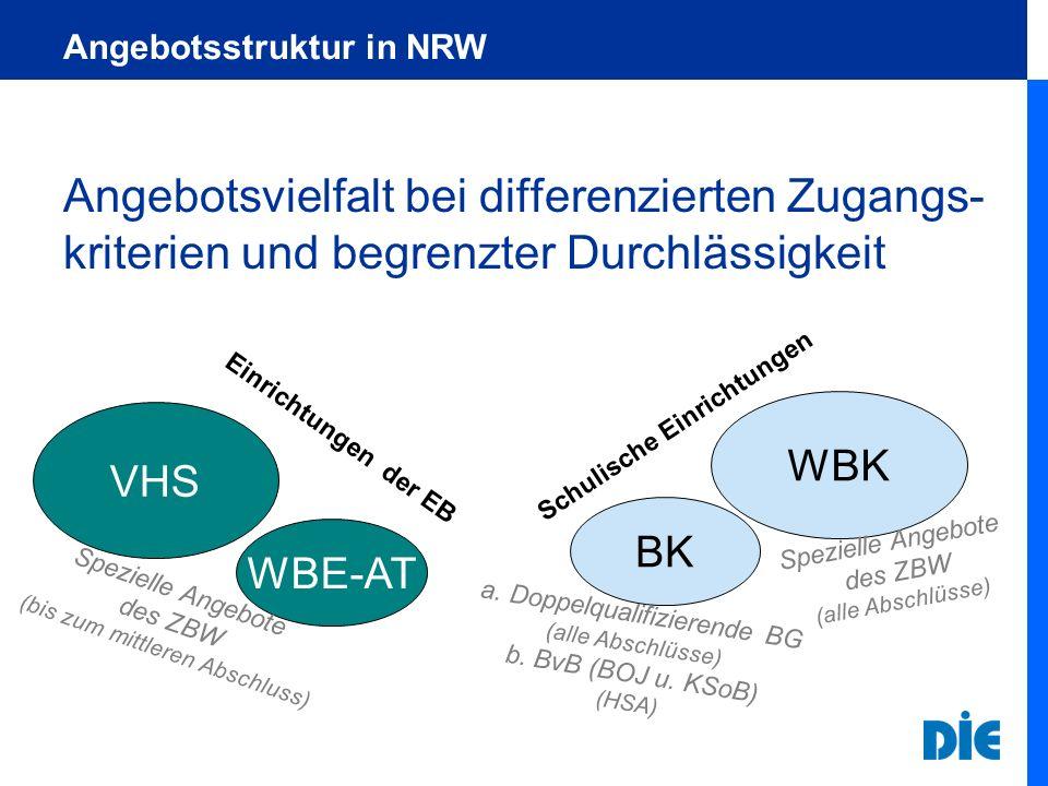 Angebotsstruktur in NRW