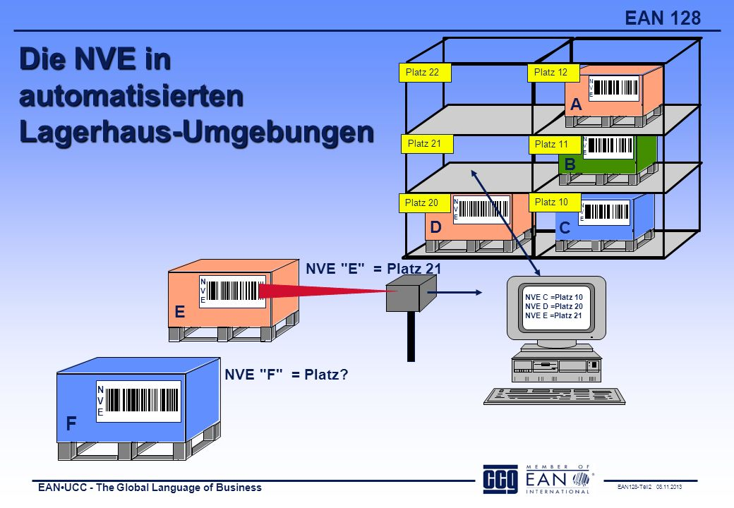 Die NVE in automatisierten Lagerhaus-Umgebungen