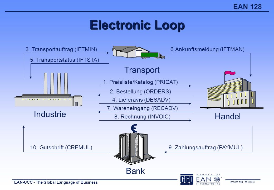 Electronic Loop Transport Industrie Handel Bank