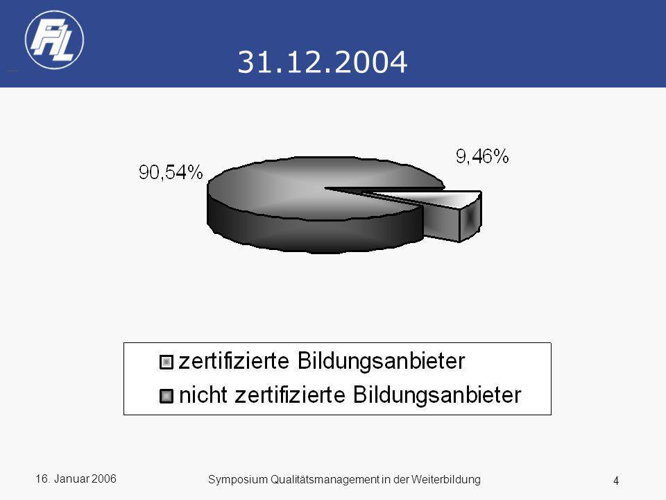 31.12.2004 Symposium Qualitätsmanagement in der Weiterbildung
