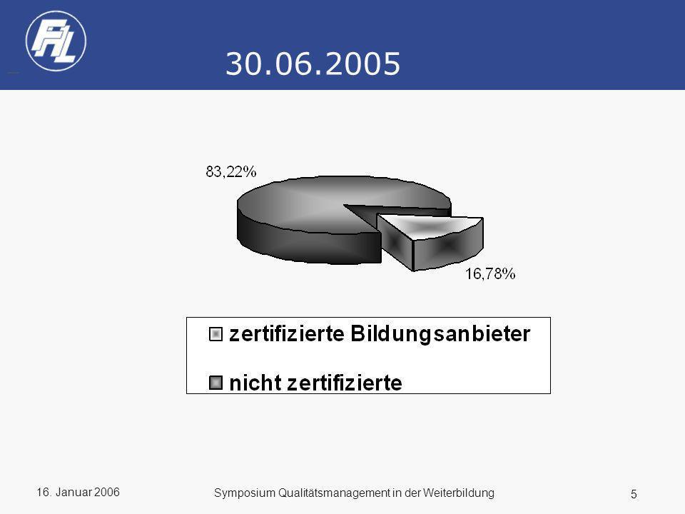 30.06.2005 Symposium Qualitätsmanagement in der Weiterbildung