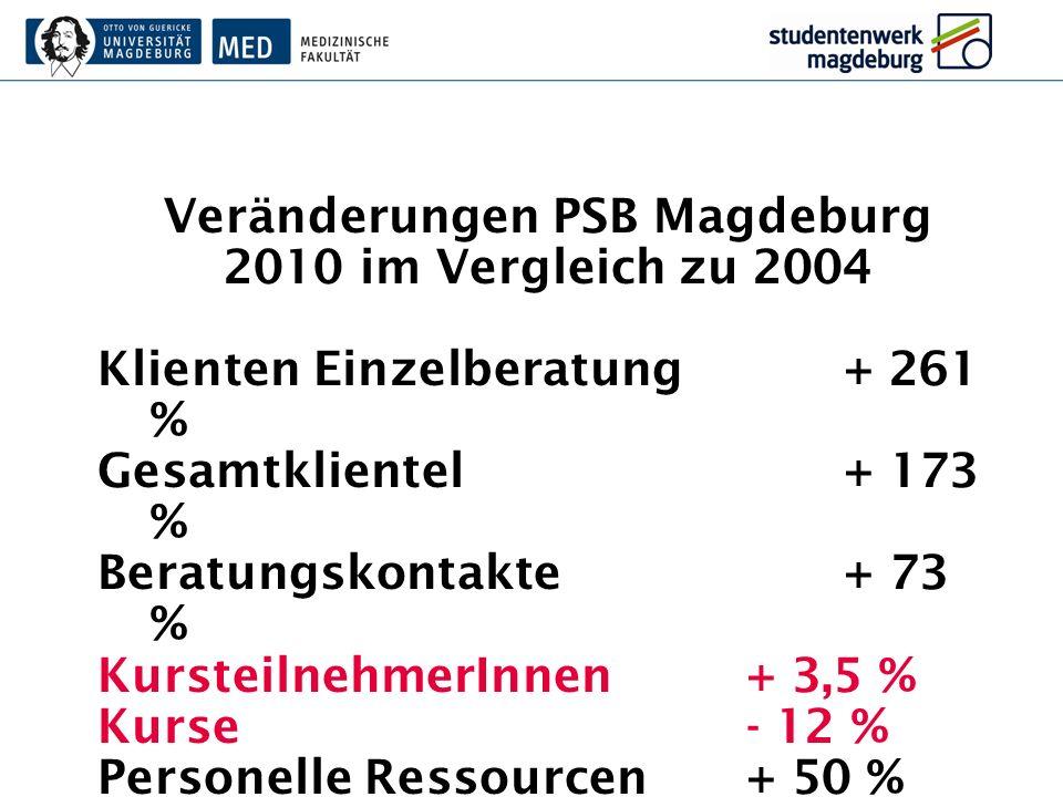 Veränderungen PSB Magdeburg