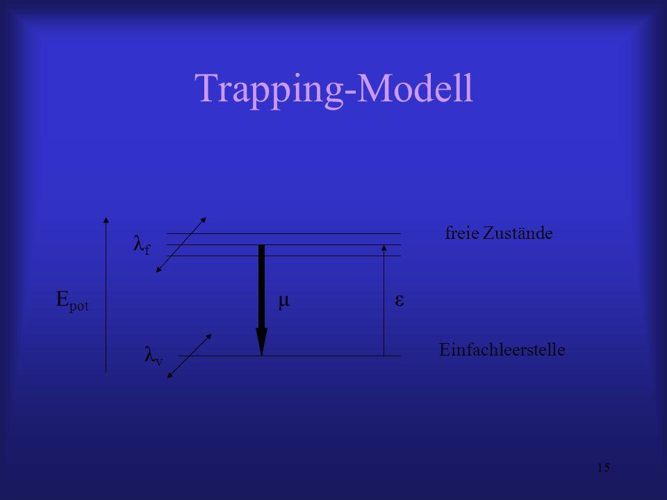 Trapping-Modell freie Zustände λf Epot μ ε λv Einfachleerstelle