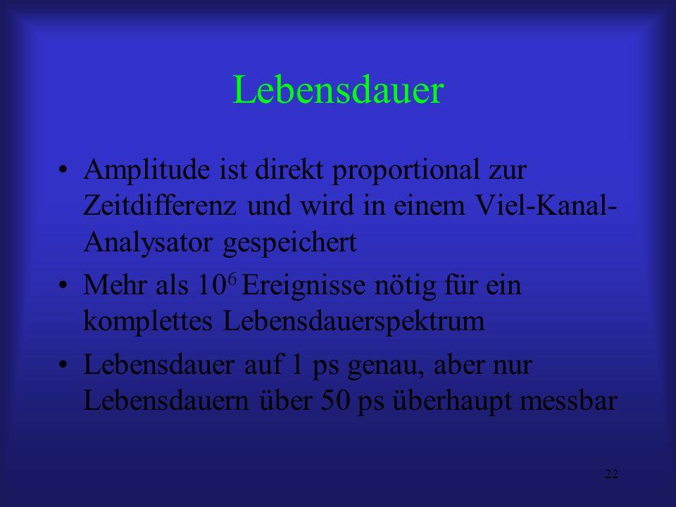 Lebensdauer Amplitude ist direkt proportional zur Zeitdifferenz und wird in einem Viel-Kanal-Analysator gespeichert.