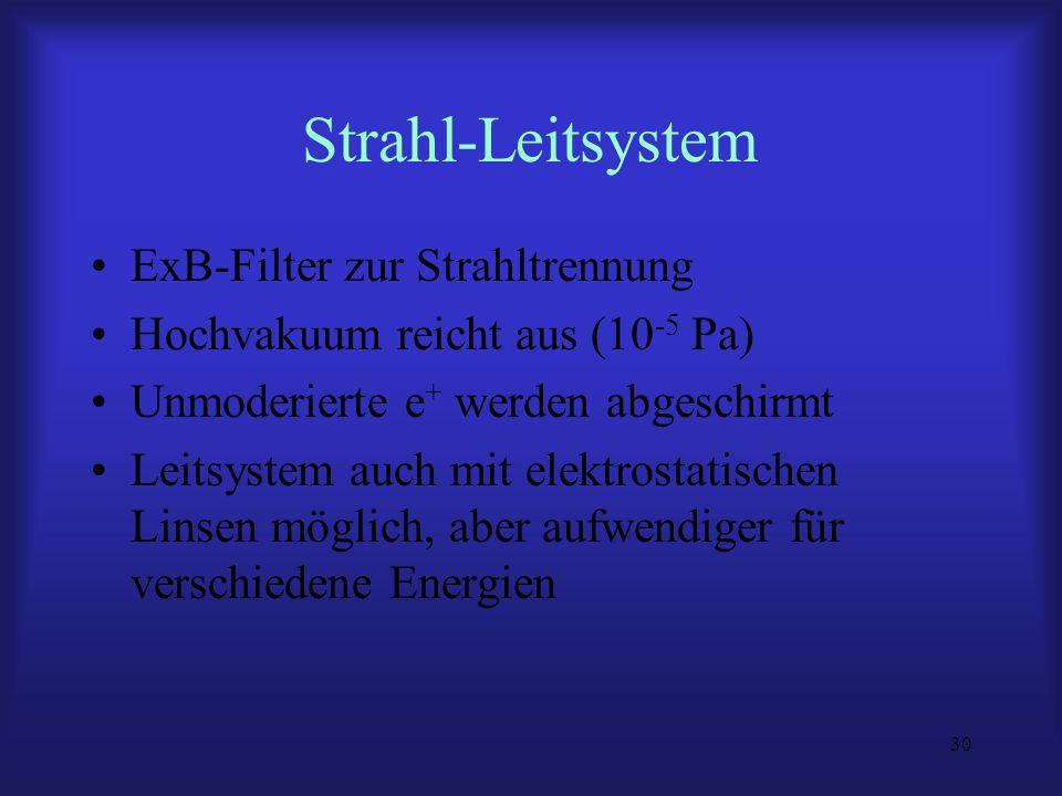 Strahl-Leitsystem ExB-Filter zur Strahltrennung