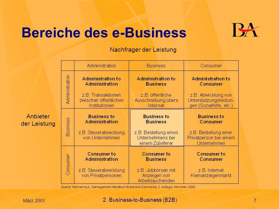 Bereiche des e-Business