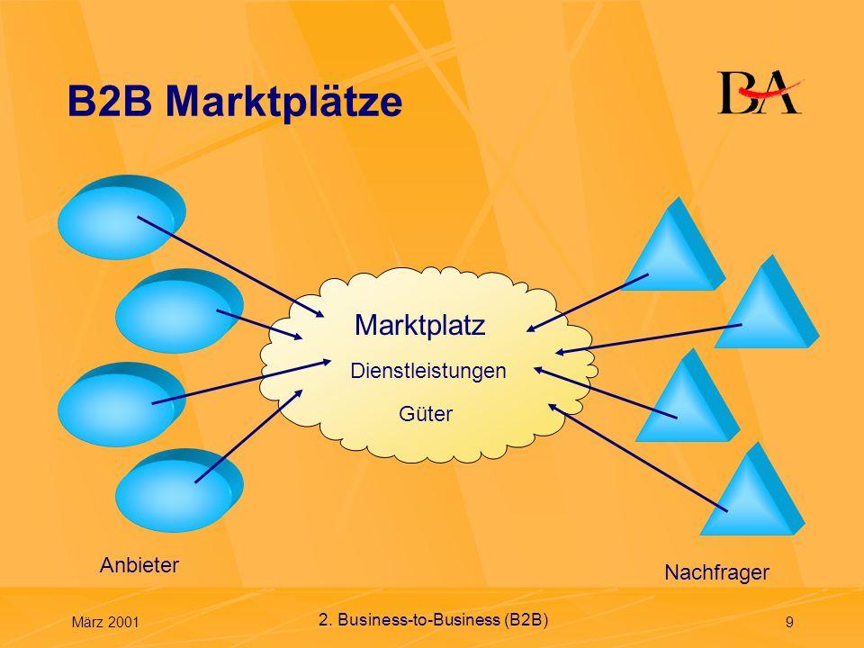 B2B Marktplätze Marktplatz Dienstleistungen Güter Anbieter Nachfrager